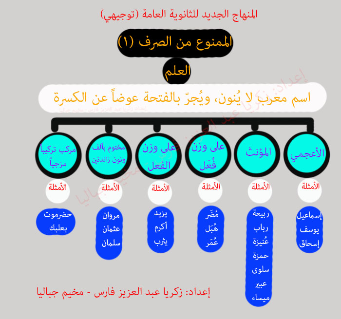 الدرس الأول من دروس العلوم اللغوية (الممنوع من الصرف1) حسب المنهاج الفلسطيني الجديد للثانوية العامة (توجيهي) 2018م-2019م attachment.php?attac