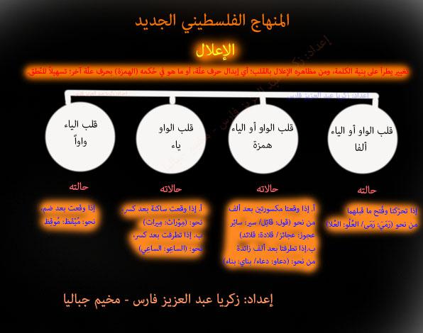 الدرس الثالث من دروس العلوم اللغوية (الإعلال) حسب المنهاج الفلسطيني الجديد للثانوية العامة 2018-2019م attachment.php?attac