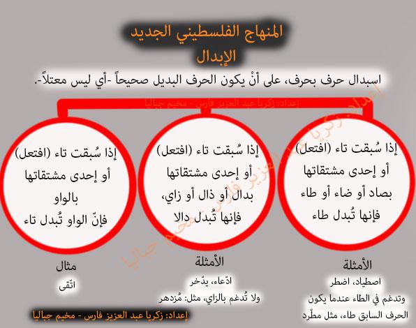 الدرس الرابع من دروس العلوم اللغوية (الإبدال) حسب المنهاج الفلسطيني الجديد للثانوية العامة لعام 2018-2019 attachment.php?attac