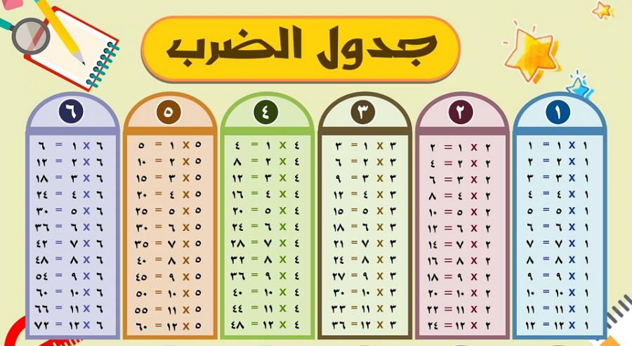 جدول الضرب في الرياضيات