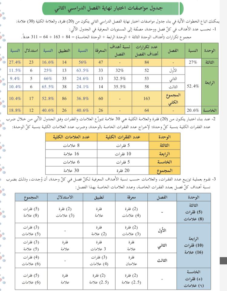 جدول مواصفات لبناء اختبار تحصيلي كيمياء10 ف2 wepal154850703692991